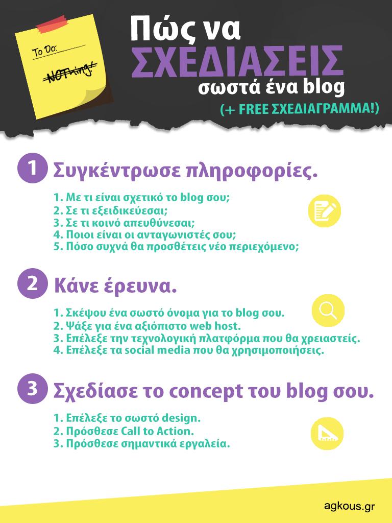 Πώς να σχεδιάσεις σωστά ένα blog (+free σχεδιάγραμμα)