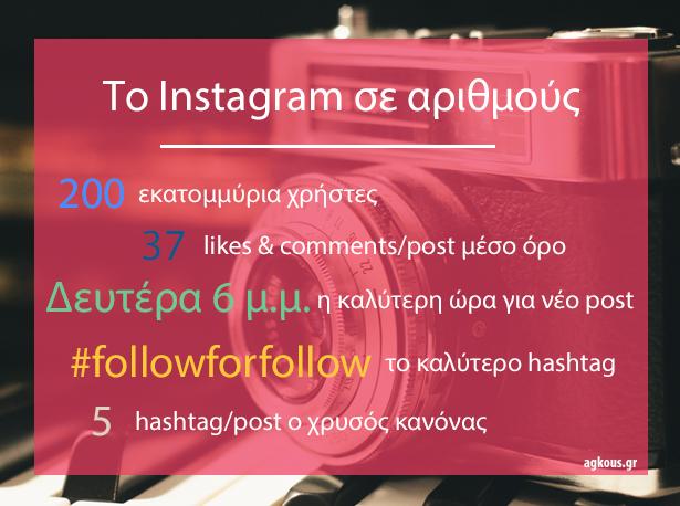 Το Instagram σε αριθμούς