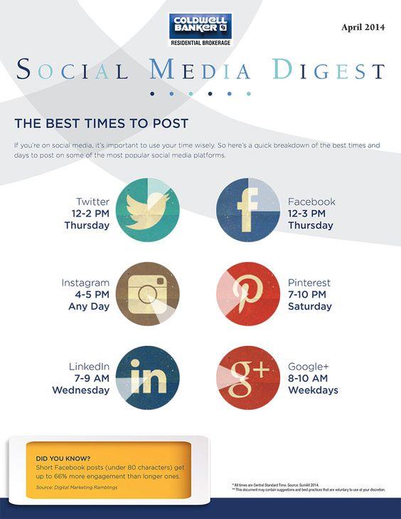 Ποια είναι η καλύτερη ώρα για να κάνω post στα Social Media